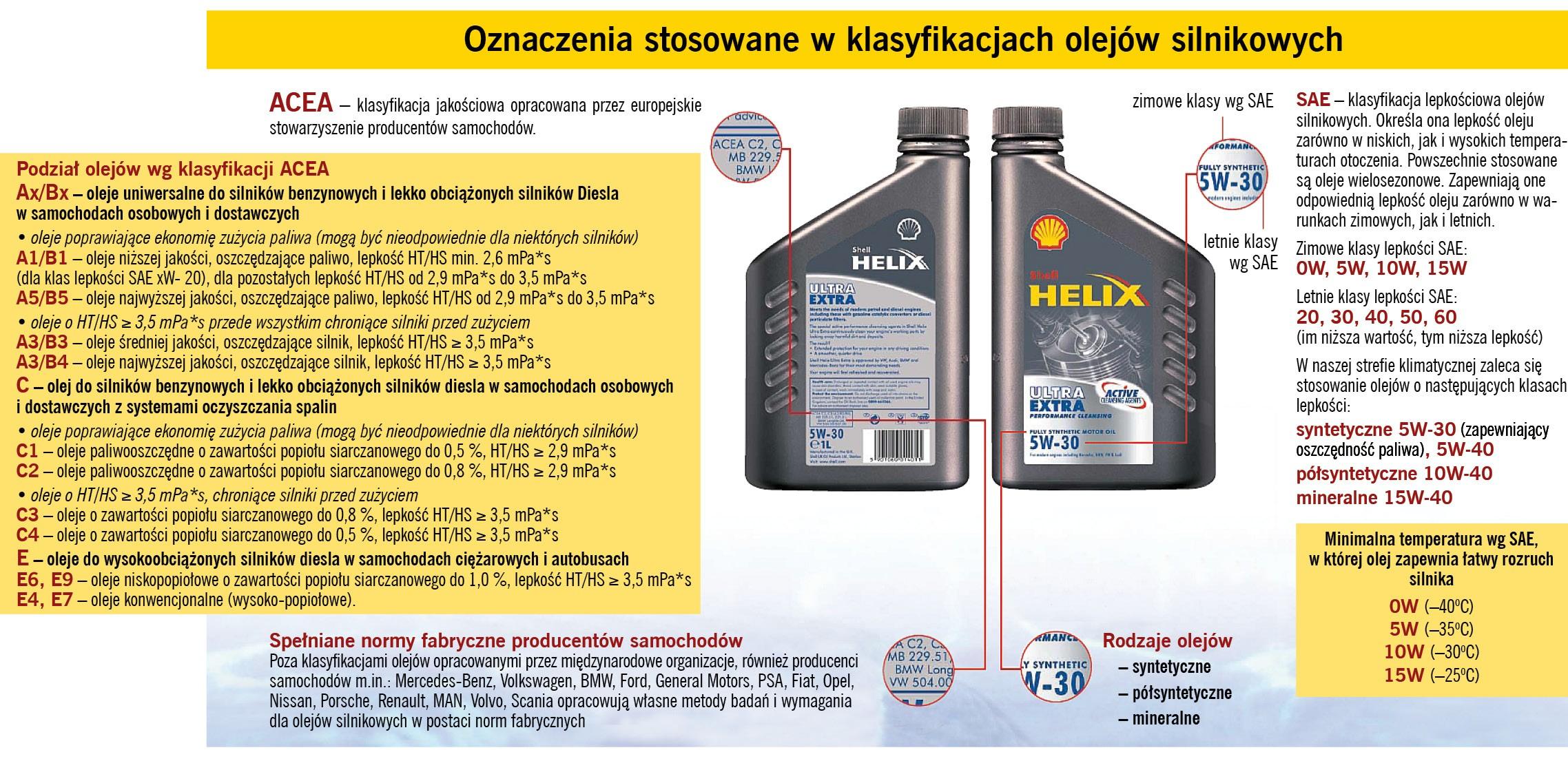 Olej silnikowy dla używanego samochodu